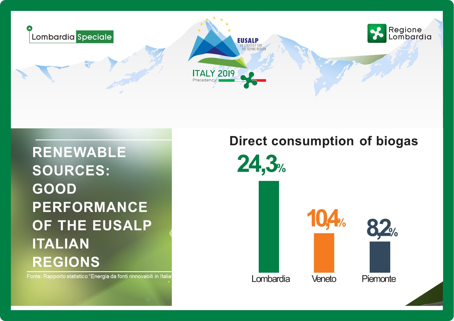 Renewable Resources: The EUSALP regions of Lombardy, Veneto and Piedmont are doing well.